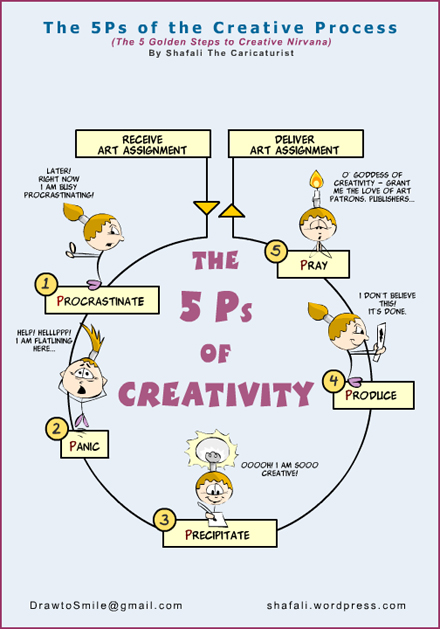 The 5 P's of the Creative Process or the 5 Step Model for Creativity and Creative Thinking